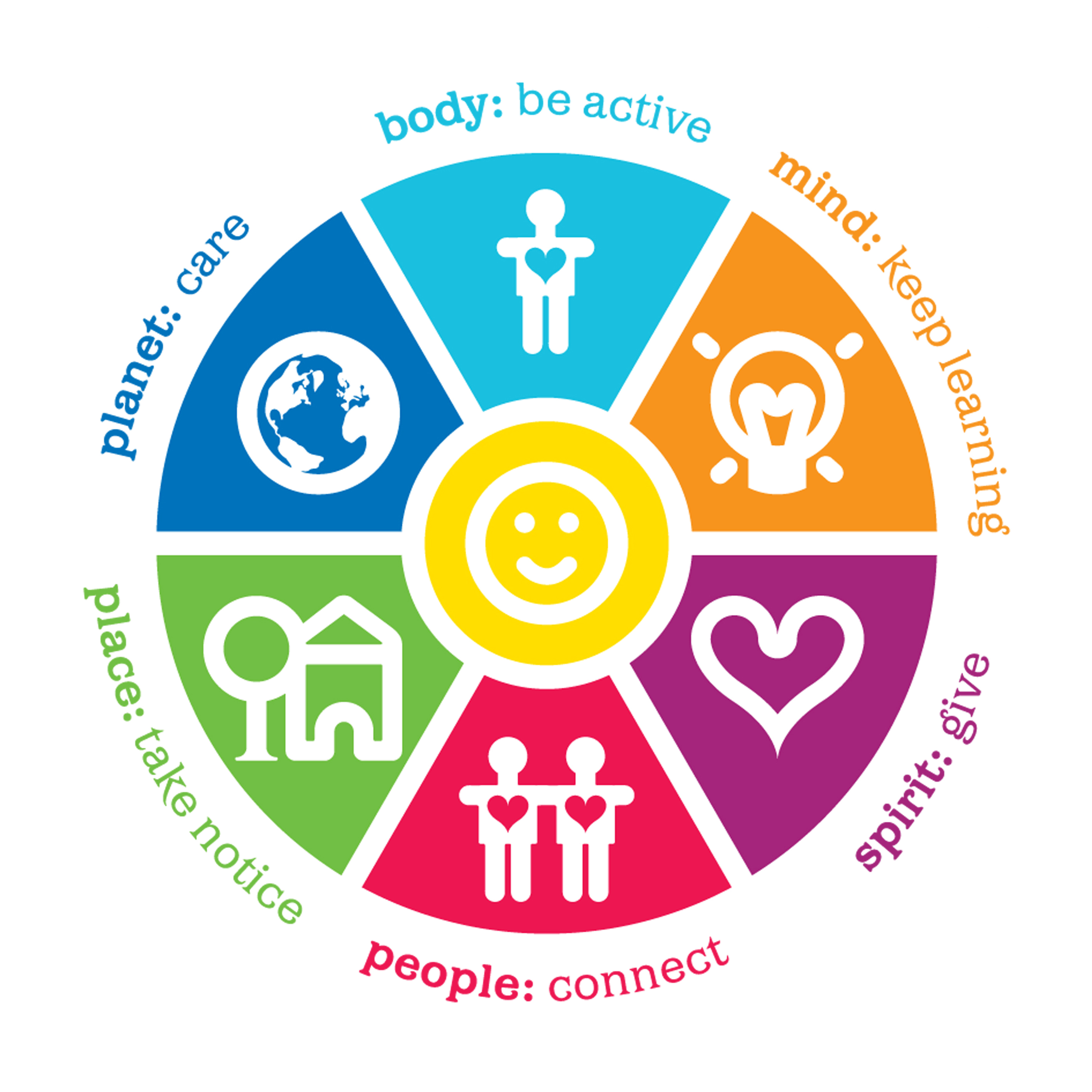 Exploring The Wheel of Wellbeing