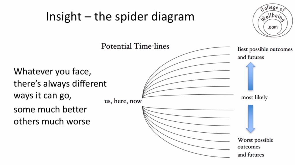 Spider diagram of possible outcomes and futures